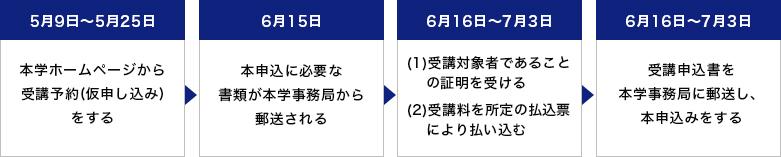 岡山 延長 免許更新